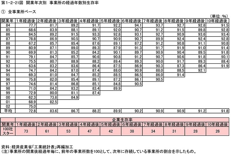 中小企業白書 2006年版(企業生存率)
